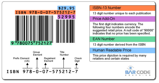 ISBN Numbers Explained